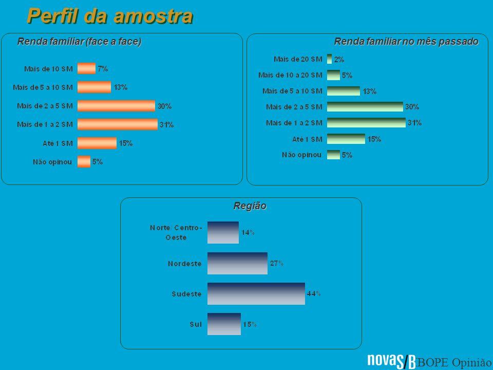 IBOPE Opinião Perfil da amostra Renda familiar (face a face) Renda familiar no mês passado Região