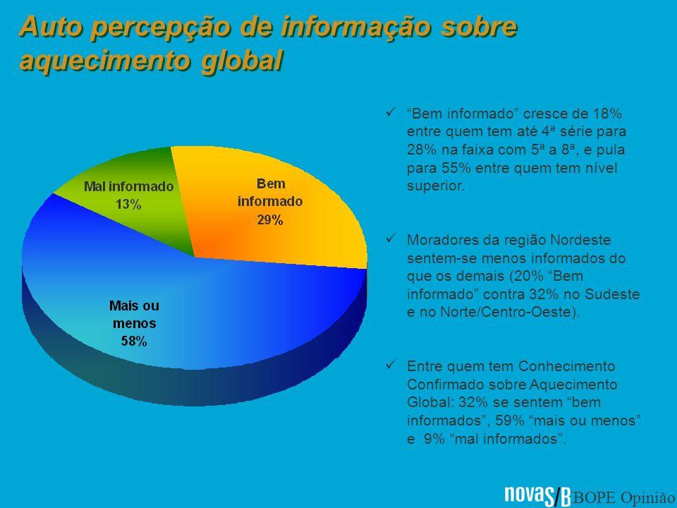 IBOPE Opinião Auto percepção de informação sobre aquecimento global Bem informado cresce de 18% entre quem tem até 4ª série para 28% na faixa com 5ª a 8ª, e pula para 55% entre quem tem nível superior.