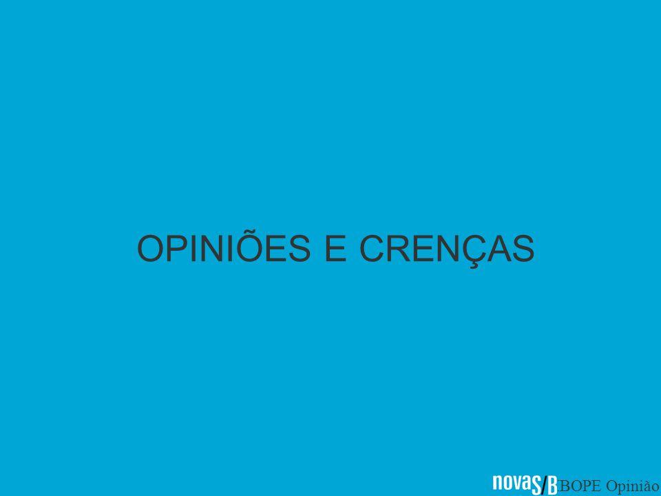 IBOPE Opinião OPINIÕES E CRENÇAS