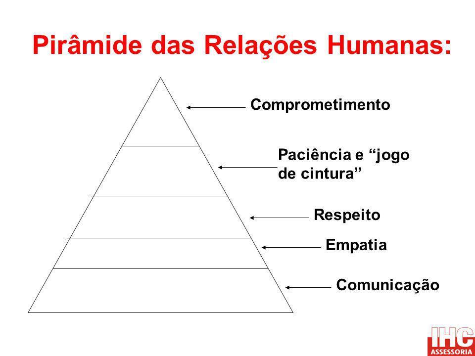 Pirâmide das Relações Humanas: Respeito Empatia Comprometimento Paciência e jogo de cintura Comunicação