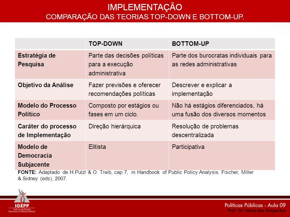 TOP-DOWNBOTTOM-UP Estratégia de Pesquisa Parte das decisões políticas para a execução administrativa Parte dos burocratas individuais para as redes ad