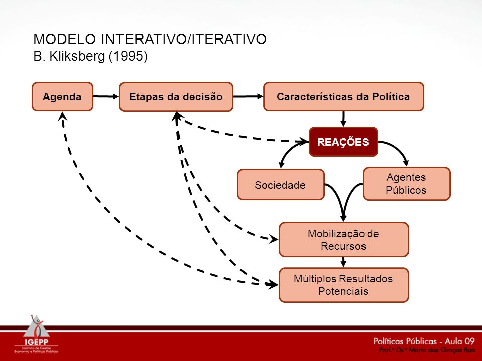 MODELO INTERATIVO/ITERATIVO B. Kliksberg (1995) Características da Política Etapas da decisão Agenda REAÇÕES Múltiplos Resultados Potenciais Agentes P