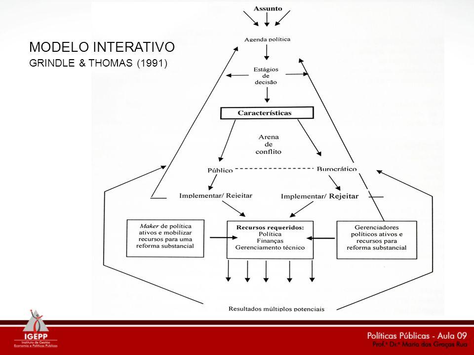 MODELO INTERATIVO GRINDLE & THOMAS (1991)