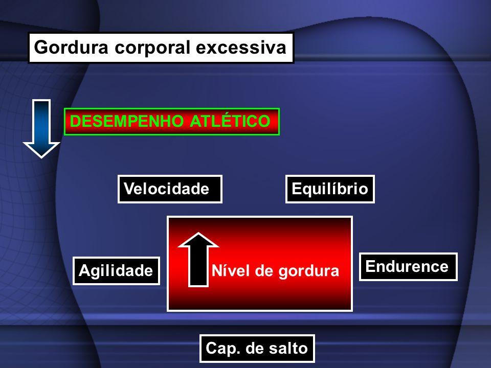 Gordura corporal excessiva DESEMPENHO ATLÉTICO Nível de gordura VelocidadeEquilíbrio Endurence Agilidade Cap. de salto