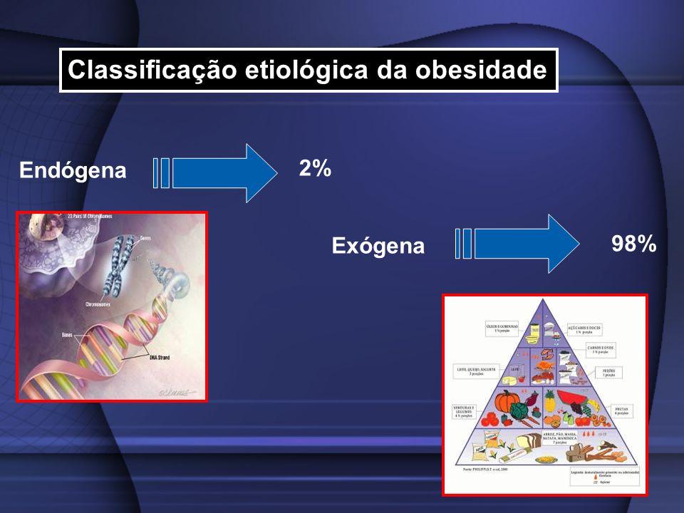 Classificação etiológica da obesidade Exógena Endógena 98% 2%