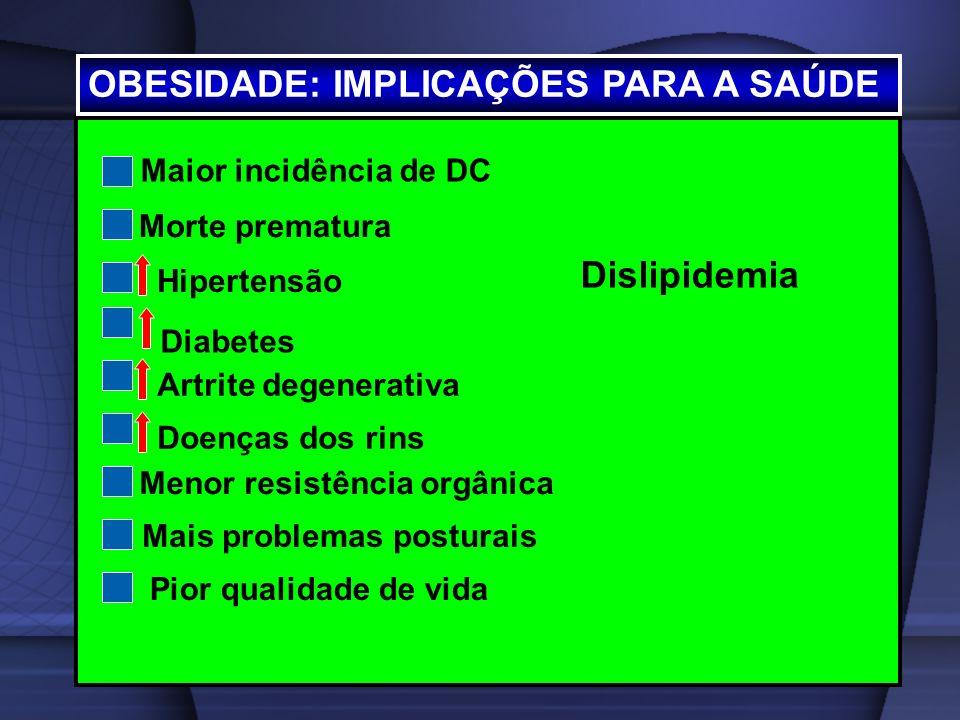 OBESIDADE: IMPLICAÇÕES PARA A SAÚDE Maior incidência de DC Morte prematura Hipertensão Diabetes Artrite degenerativa Doenças dos rins Menor resistênci