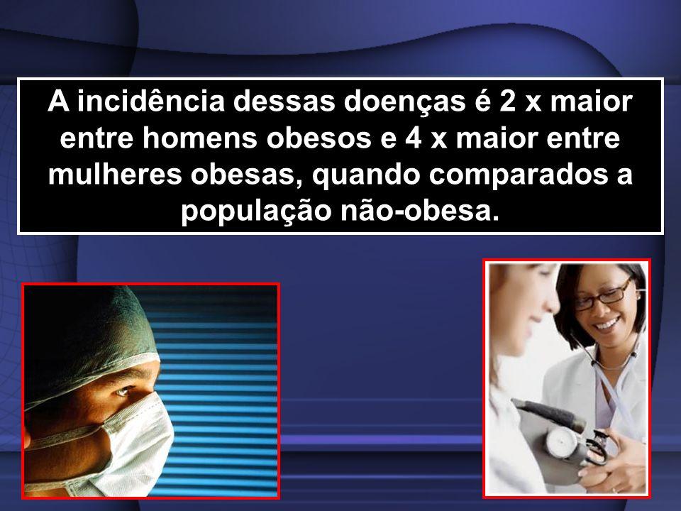 A incidência dessas doenças é 2 x maior entre homens obesos e 4 x maior entre mulheres obesas, quando comparados a população não-obesa.