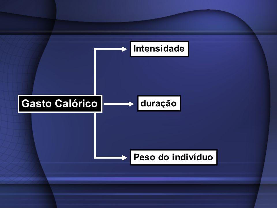 Gasto Calórico Intensidade duração Peso do indivíduo
