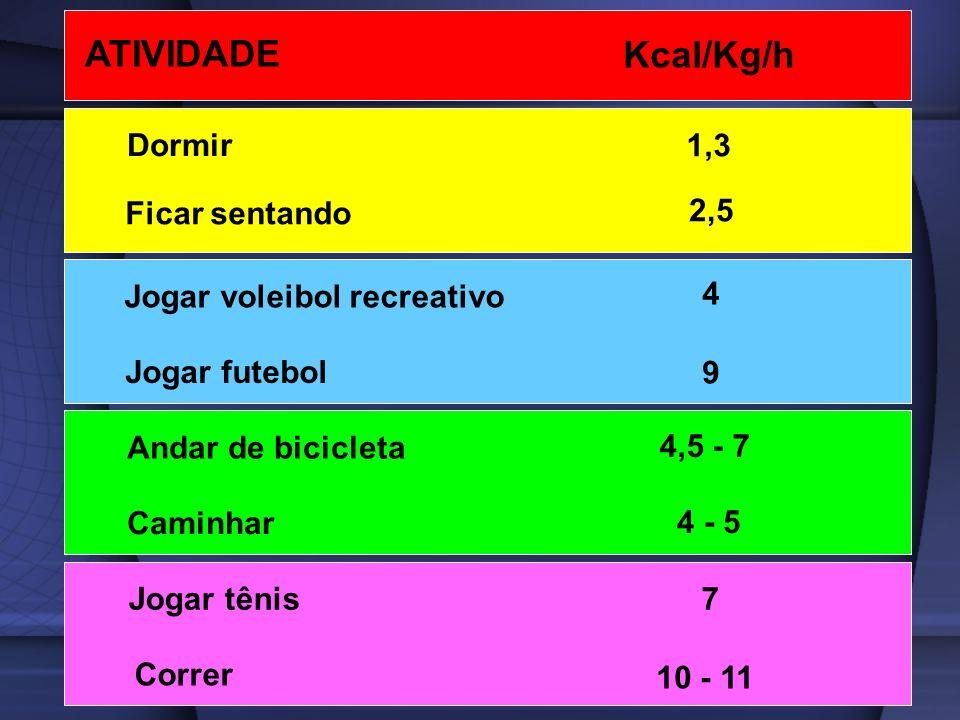 Dormir Ficar sentando Jogar voleibol recreativo Jogar futebol Andar de bicicleta Caminhar Jogar tênis Correr 1,3 2,5 4 9 4,5 - 7 4 - 5 7 10 - 11 ATIVI