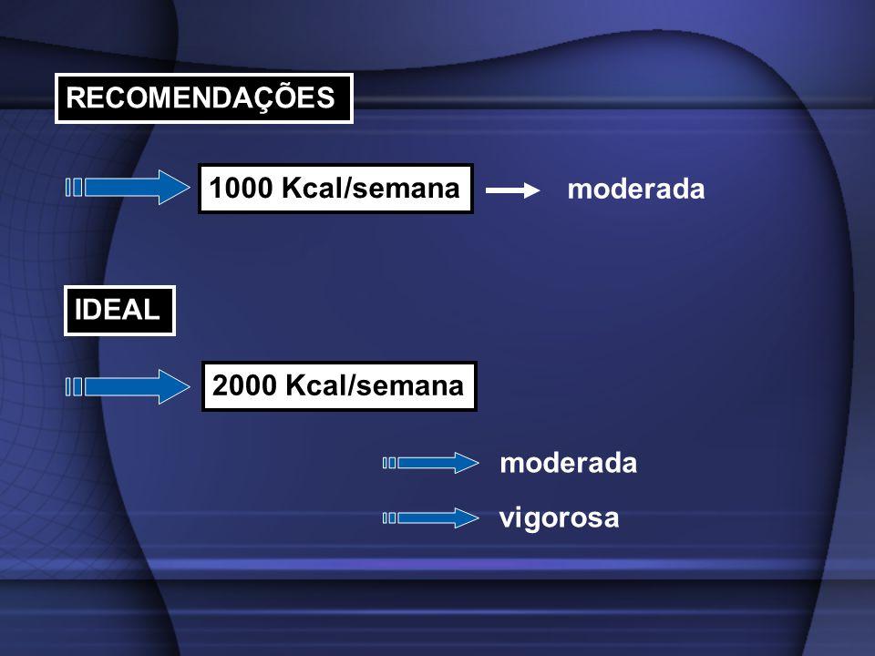 RECOMENDAÇÕES 1000 Kcal/semana IDEAL 2000 Kcal/semana moderada vigorosa