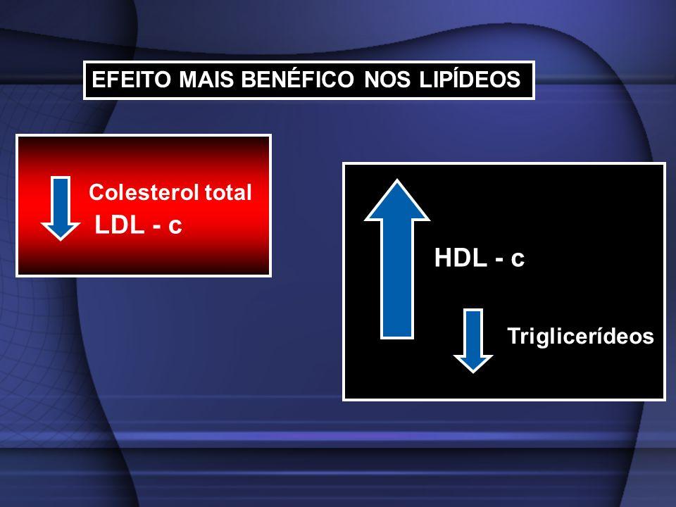 EFEITO MAIS BENÉFICO NOS LIPÍDEOS Colesterol total LDL - c HDL - c Triglicerídeos