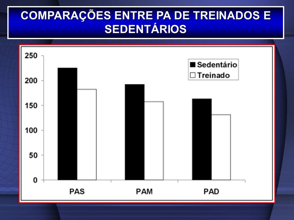COMPARAÇÕES ENTRE PA DE TREINADOS E SEDENTÁRIOS