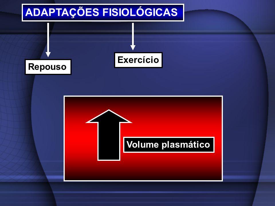ADAPTAÇÕES FISIOLÓGICAS Repouso Exercício Volume plasmático