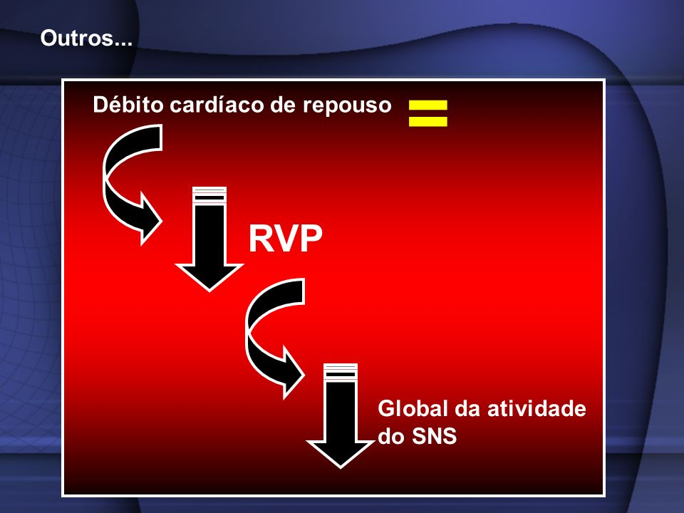 Débito cardíaco de repouso Outros... = RVP Global da atividade do SNS