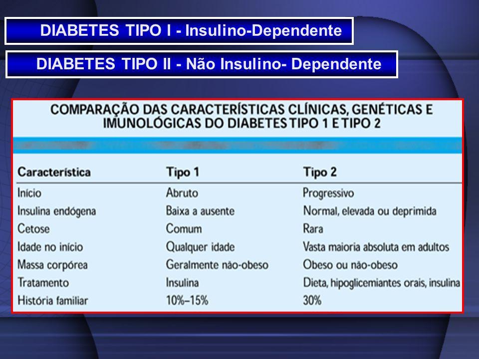DIABETES TIPO I - Insulino-Dependente DIABETES TIPO II - Não Insulino- Dependente