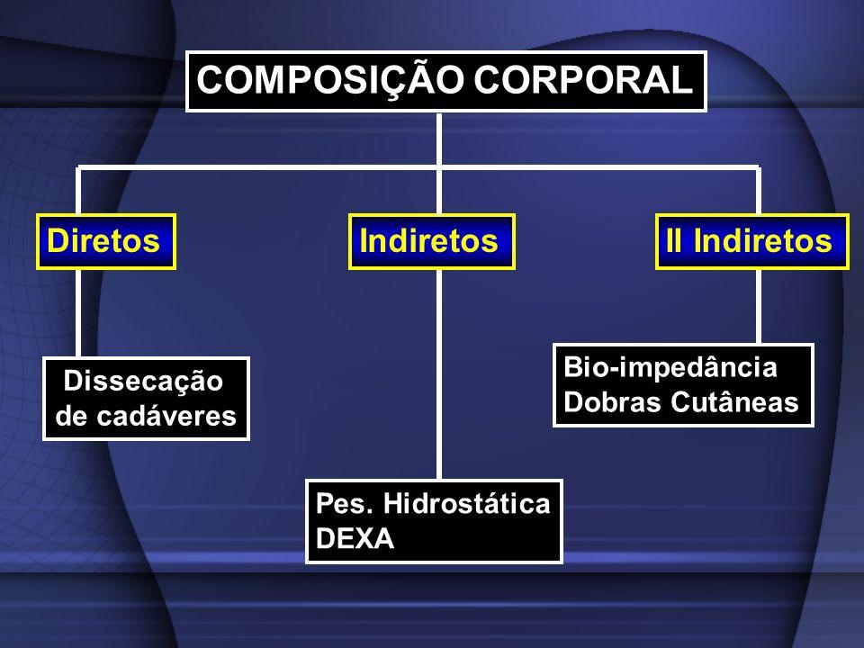 COMPOSIÇÃO CORPORAL DiretosIndiretosII Indiretos Dissecação de cadáveres Pes. Hidrostática DEXA Bio-impedância Dobras Cutâneas