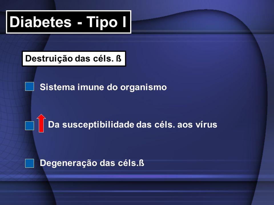 Diabetes - Tipo I Destruição das céls. ß Sistema imune do organismo Da susceptibilidade das céls. aos vírus Degeneração das céls.ß