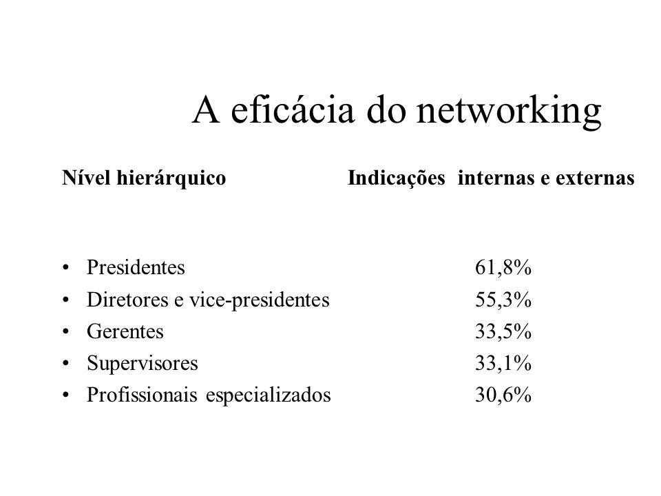 Onde estão os empregos A grande massa de empregos está disponível nas 3.800.000 empresas brasileiras, de médio, pequeno e micro porte (14 milhões de empregos).