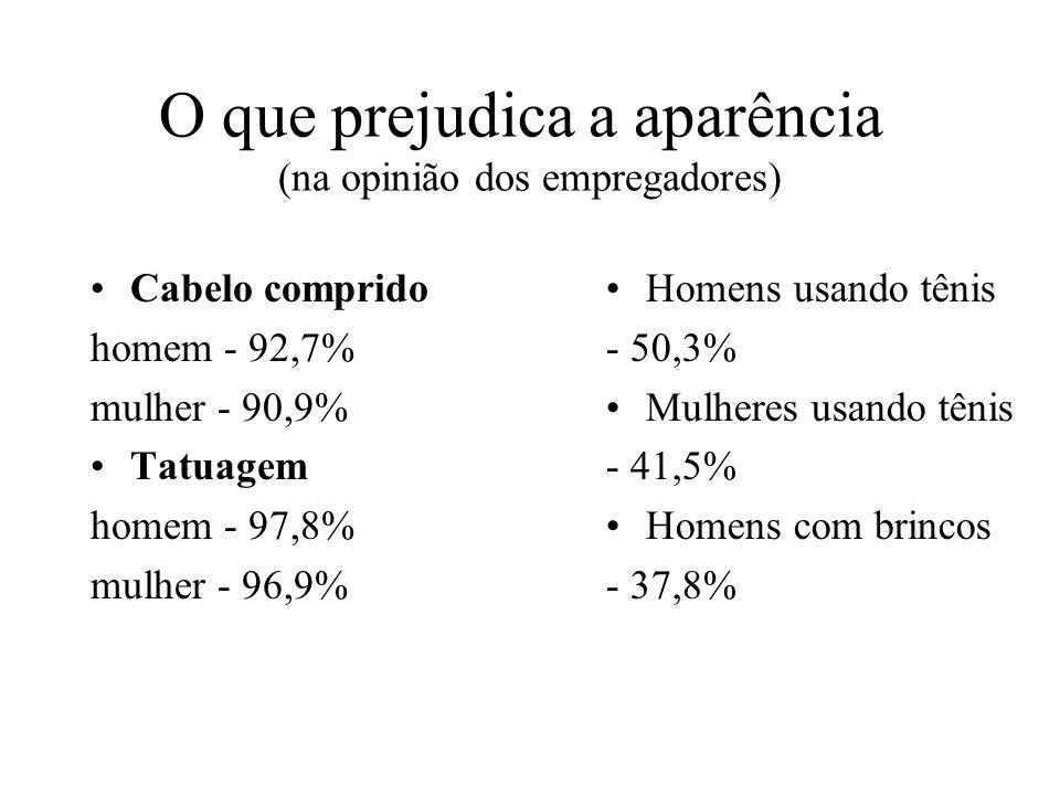 A importância da aparência Homens baixos ganham 10% menos que os altos Mulheres gordas ganham 5% menos que as esbeltas Pessoas feias ganham em média 15% menos