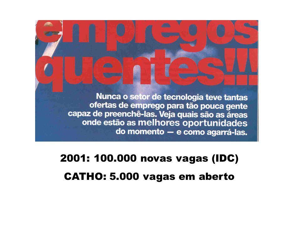 Grupo Catho na Internet www.catho.com.br 115.000 vagas para profissionais 82.000 currículos de profissionais 20.000 vagas para estagiários 10.000 currículos de estagiários