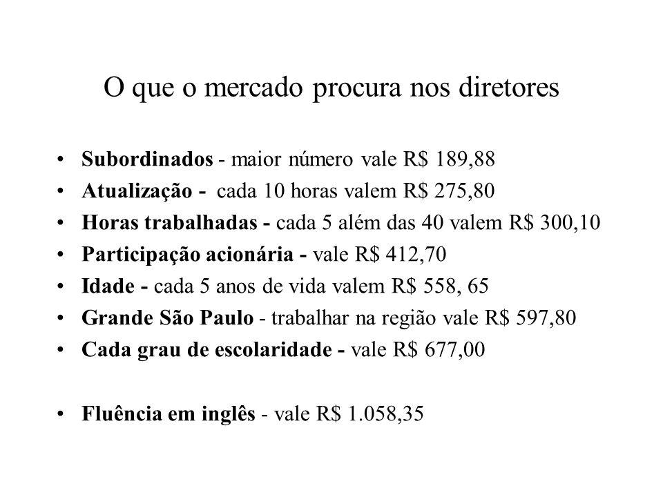 Pós-graduação 7% dos executivos brasileiros têm mestrado ou doutorado 26,5% dos executivos estrangeiros no Brasil têm mestrado ou doutorado profissional com MBA ganha em média 71% mais