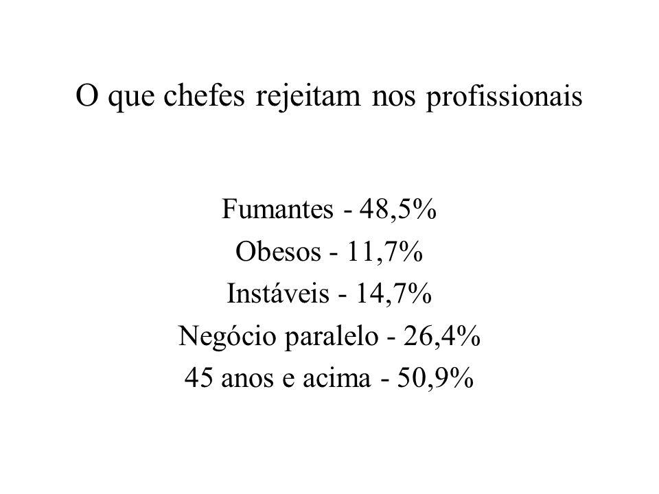 O que o mercado procura nos diretores Subordinados - maior número vale R$ 189,88 Atualização - cada 10 horas valem R$ 275,80 Horas trabalhadas - cada 5 além das 40 valem R$ 300,10 Participação acionária - vale R$ 412,70 Idade - cada 5 anos de vida valem R$ 558, 65 Grande São Paulo - trabalhar na região vale R$ 597,80 Cada grau de escolaridade - vale R$ 677,00 Fluência em inglês - vale R$ 1.058,35