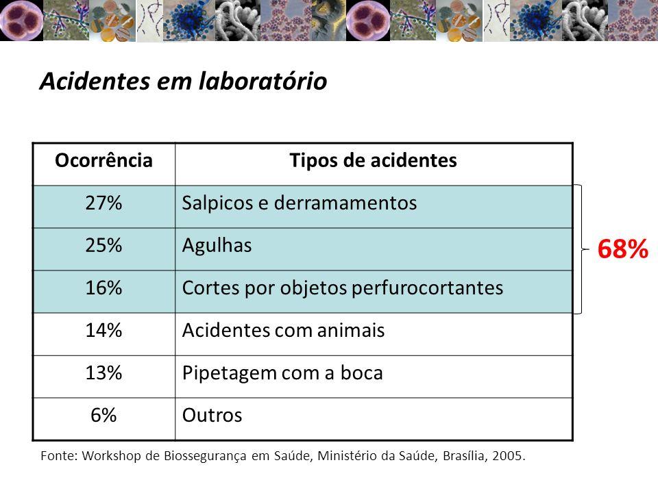 Acidentes em laboratório OcorrênciaTipos de acidentes 27%Salpicos e derramamentos 25%Agulhas 16%Cortes por objetos perfurocortantes 14%Acidentes com a