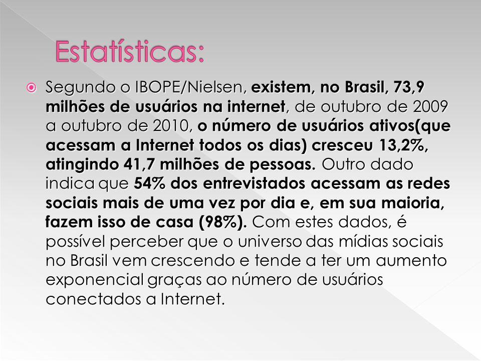 Segundo o IBOPE/Nielsen, existem, no Brasil, 73,9 milhões de usuários na internet, de outubro de 2009 a outubro de 2010, o número de usuários ativos(que acessam a Internet todos os dias) cresceu 13,2%, atingindo 41,7 milhões de pessoas.