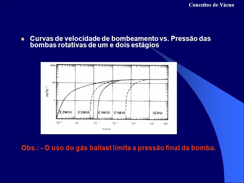 Obs.: - O uso do gás ballast limita a pressão final da bomba.