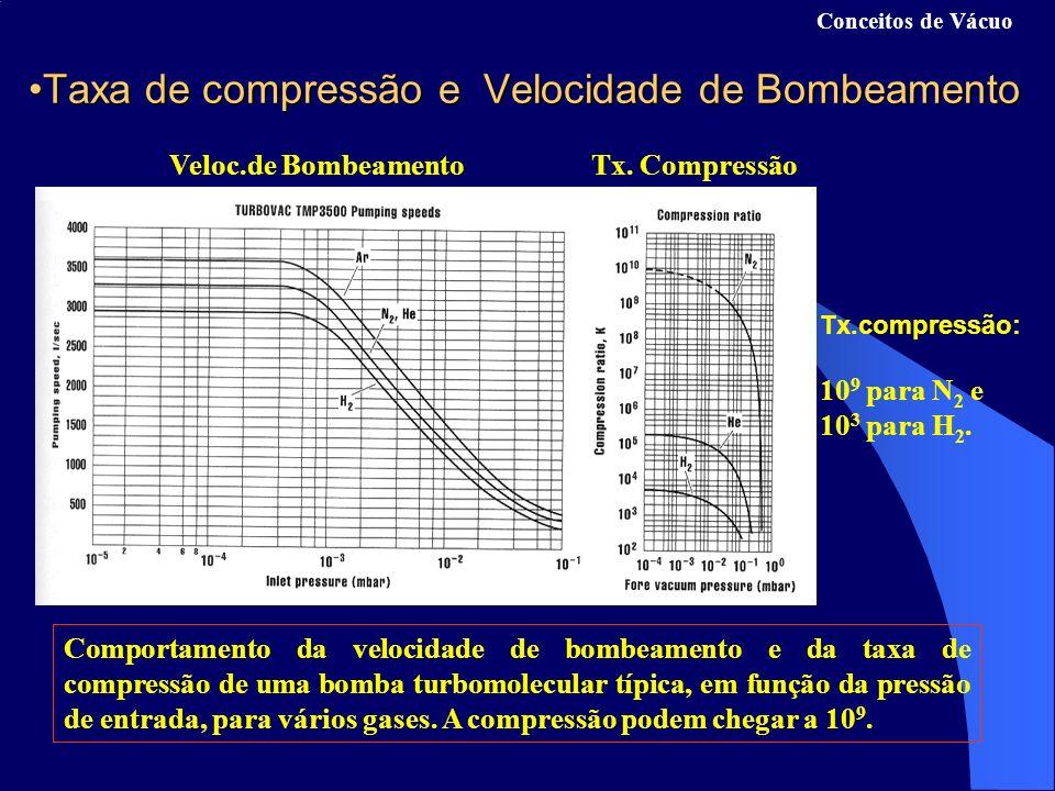 Conceitos de Vácuo Taxa de compressão e Velocidade de BombeamentoTaxa de compressão e Velocidade de Bombeamento Veloc.de BombeamentoTx.
