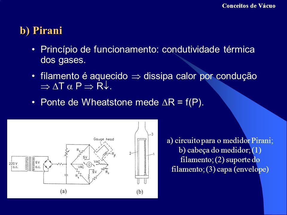 b) Pirani a) circuito para o medidor Pirani; b) cabeça do medidor; (1) filamento; (2) suporte do filamento; (3) capa (envelope) Conceitos de Vácuo Princípio de funcionamento: condutividade térmica dos gases.