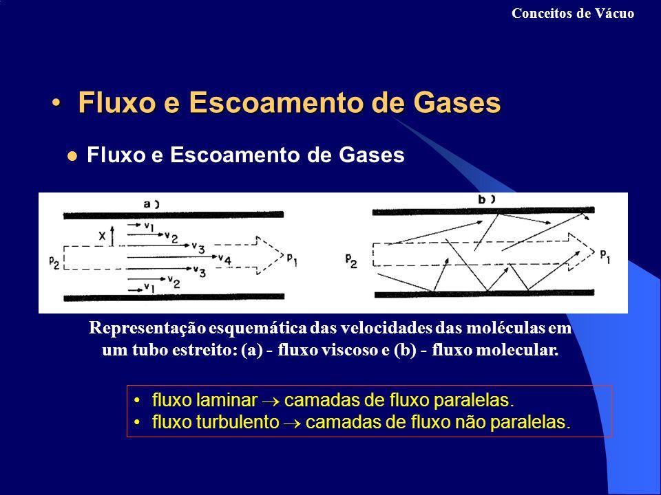 Velocidade de bombeamento S: S = V/ t (l/s) A corrente molecular do gás: Q = P.S (torr.l/s) Ou seja, Q = P.