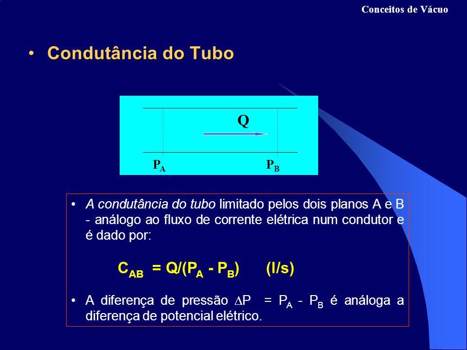 Condutância do TuboCondutância do Tubo A condutância do tubo limitado pelos dois planos A e B - análogo ao fluxo de corrente elétrica num condutor e é dado por: C AB = Q/(P A - P B ) (l/s) A diferença de pressão P = P A - P B é análoga a diferença de potencial elétrico.