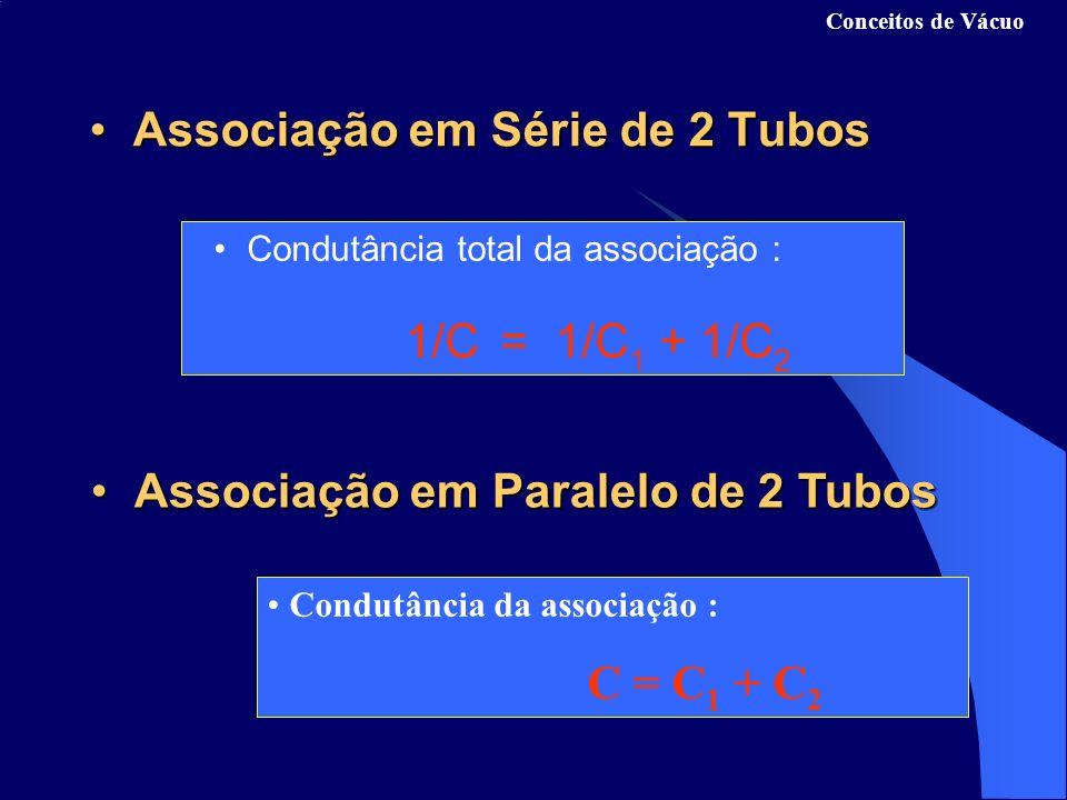 Conceitos de Vácuo 1 pascal (Nm -2 ) = 7.5x10 -3 torr 1 torr = 133.3 Pa = 1.316x10 -3 atm 1 bar = 1x10 5 Pa = 750 torr 1 atm = 1.013x10 5 Pa = 760 torr 1.013x10 5 Pa= 760 torr Unidades de PressãoUnidades de Pressão