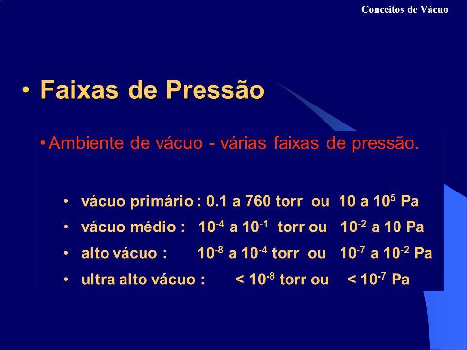 Faixas de PressãoFaixas de Pressão Ambiente de vácuo - várias faixas de pressão.