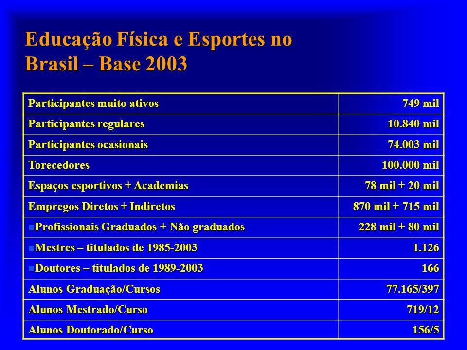 Educação Física e Esportes no Brasil – Base 2003 Participantes muito ativos 749 mil Participantes regulares 10.840 mil Participantes ocasionais 74.003 mil Torecedores 100.000 mil Espaços esportivos + Academias 78 mil + 20 mil Empregos Diretos + Indiretos 870 mil + 715 mil n Profissionais Graduados + Não graduados 228 mil + 80 mil n Mestres – titulados de 1985-2003 1.126 n Doutores – titulados de 1989-2003 166 Alunos Graduação/Cursos 77.165/397 Alunos Mestrado/Curso 719/12 Alunos Doutorado/Curso 156/5