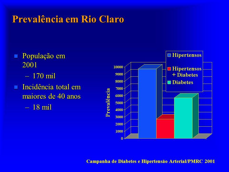Prevalência em Rio Claro Campanha de Diabetes e Hipertensão Arterial/PMRC 2001 n População em 2001 –170 mil n Incidência total em maiores de 40 anos –18 mil