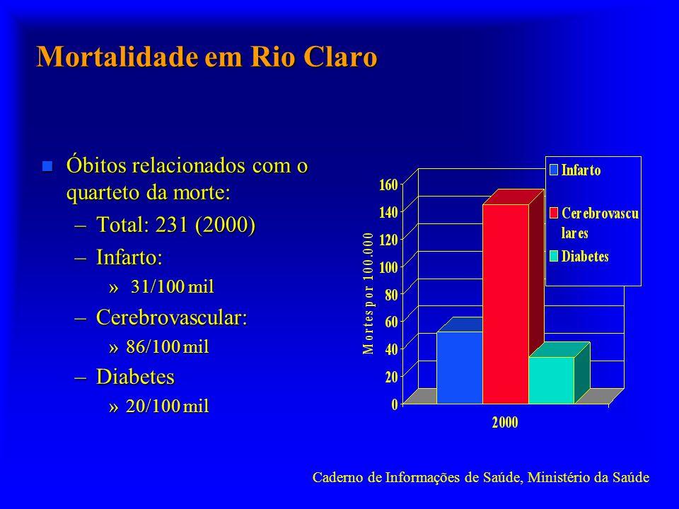 Mortalidade em Rio Claro Caderno de Informações de Saúde, Ministério da Saúde n Óbitos relacionados com o quarteto da morte: –Total: 231 (2000) –Infarto: » 31/100 mil –Cerebrovascular: »86/100 mil –Diabetes »20/100 mil