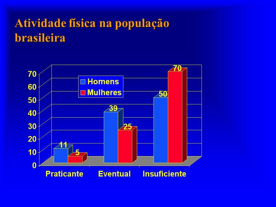 Atividade física na população brasileira