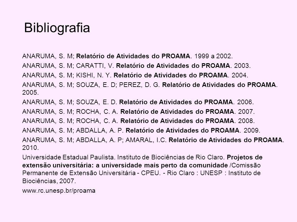 Bibliografia ANARUMA, S. M; Relatório de Atividades do PROAMA.