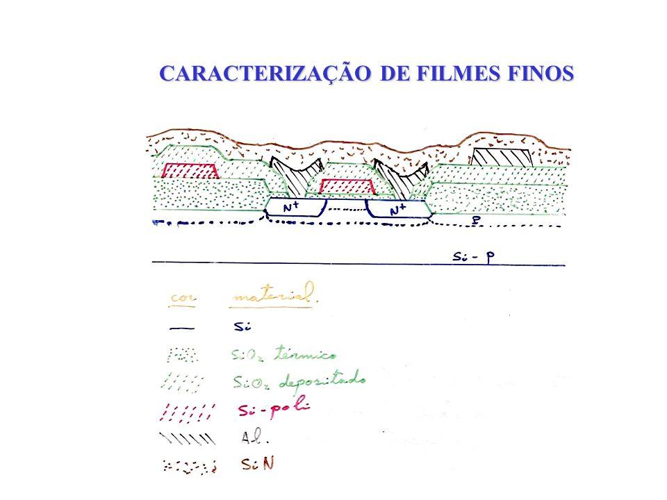 CARACTERIZAÇÃO ELÉTRICA MEDIDAS CAPACITÂNCIA-TENSÃO (C-V) OU CORRENTE-TENSÃO (I-V)