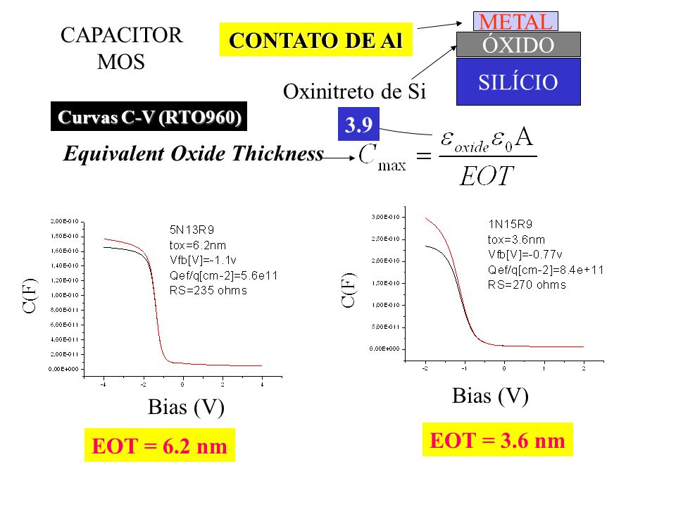 Equivalent Oxide Thickness 3.9