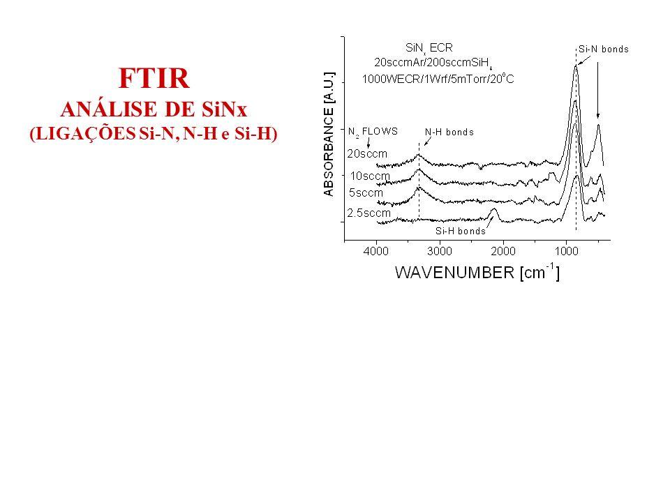 FTIR ANÁLISE DE SiNx (LIGAÇÕES Si-N, N-H e Si-H) FTIR (posição do pico principal) versus elipsometria (índice de refração e espessura)