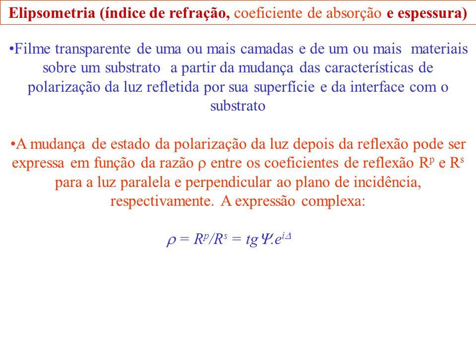 Elipsometria (índice de refração, coeficiente de absorção e espessura) Filme transparente de uma ou mais camadas e de um ou mais materiais sobre um substrato a partir da mudança das características de polarização da luz refletida por sua superfície e da interface com o substrato A mudança de estado da polarização da luz depois da reflexão pode ser expressa em função da razão entre os coeficientes de reflexão R p e R s para a luz paralela e perpendicular ao plano de incidência, respectivamente.