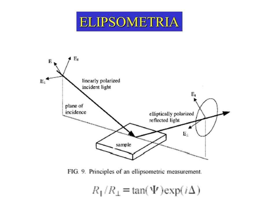 ELIPSOMETRIA ELIPSÔMETRO