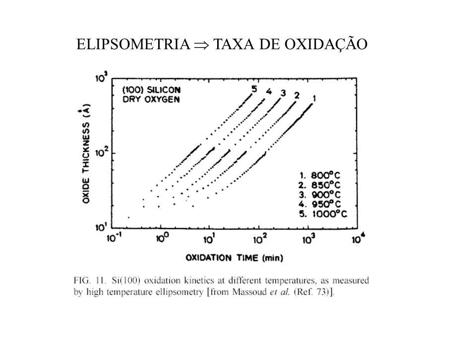 ELIPSOMETRIA COMPOSIÇÃO DE FILMES DE SiOxNy