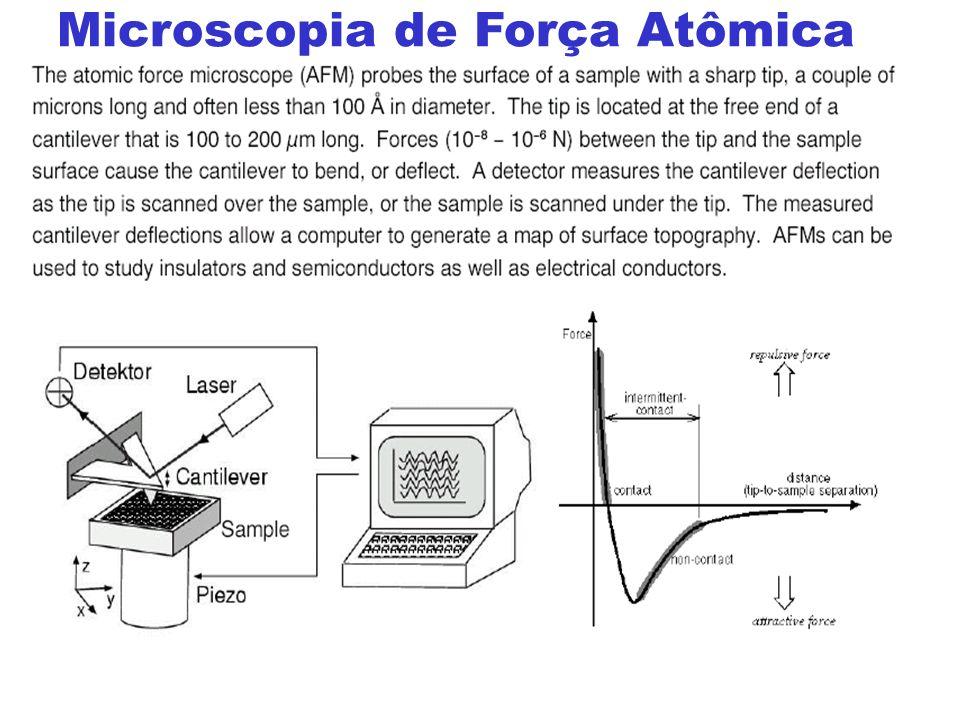 LPCVD Vertical para Si-poli Microscopia de Força Atômica 1.