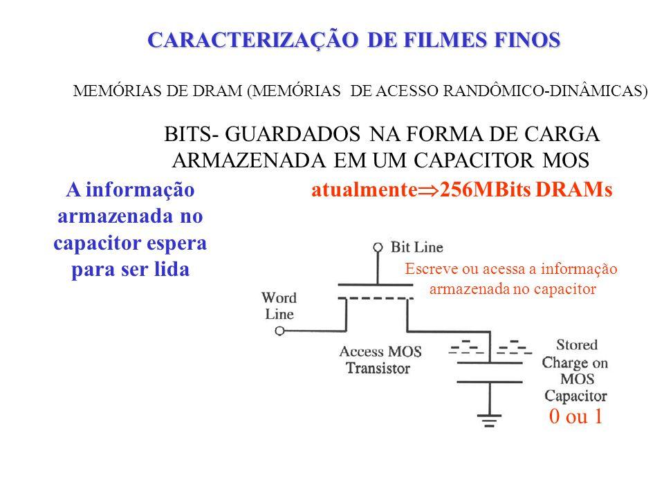 MEMÓRIAS DE DRAM (MEMÓRIAS DE ACESSO RANDÔMICO-DINÂMICAS) BITS- GUARDADOS NA FORMA DE CARGA ARMAZENADA EM UM CAPACITOR MOS Escreve ou acessa a informação armazenada no capacitor 0 ou 1 atualmente 256MBits DRAMs I FUGA no capacitor diminui gradativamente a carga armazenada A informação armazenada no capacitor espera para ser lida Devido à elementos metálicos: Cu, Fe, Au CARACTERIZAÇÃO DE FILMES FINOS