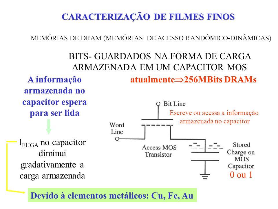 MEMÓRIAS DE DRAM (MEMÓRIAS DE ACESSO RANDÔMICO-DINÂMICAS) BITS- GUARDADOS NA FORMA DE CARGA ARMAZENADA EM UM CAPACITOR MOS Escreve ou acessa a informação armazenada no capacitor 0 ou 1 atualmente 256MBits DRAMs I FUGA no capacitor diminui gradativamente a carga armazenada A informação armazenada no capacitor espera para ser lida Devido à elementos metálicos: Cu, Fe, Au CENTROS DE RECOMBINAÇÃO CARACTERIZAÇÃO DE FILMES FINOS