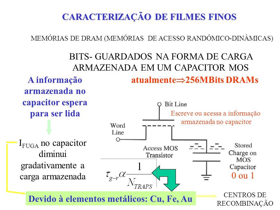 CENTROS DE RECOMBINAÇÃO CARACTERIZAÇÃO DE FILMES FINOS